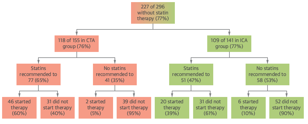 60% in the CT group versus 39% in the cath group followed statin recommendation.